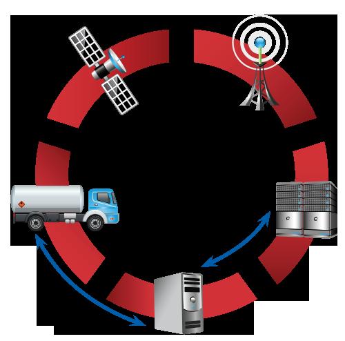 TouchStar telematics overview diagram